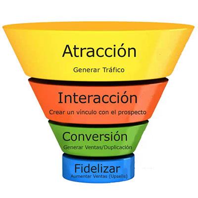 Cómo funciona el Marketing Digital