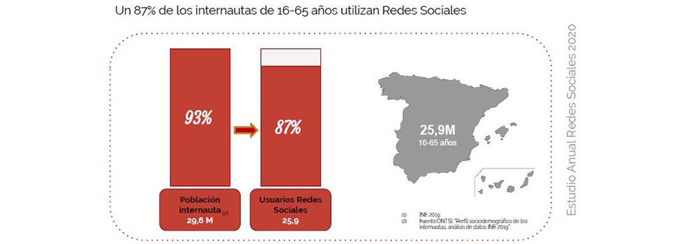 Un 87% de internautas de 16 a 65 años utilizan las Redes Sociales en nuestro país